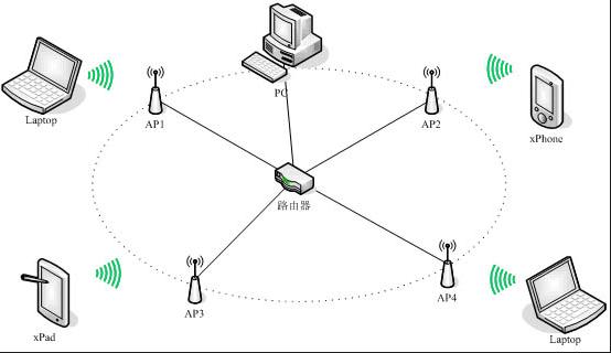 单纯性无线ap的工作原理是将网络信号通过双绞线传送