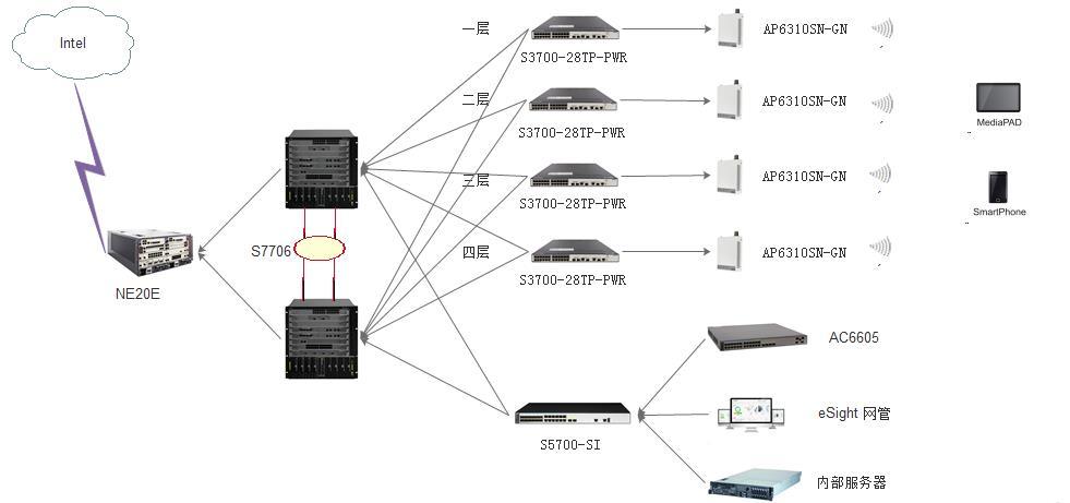 早期网络规划时,没有考虑到无线的需求,但随着移动终端的日益普及