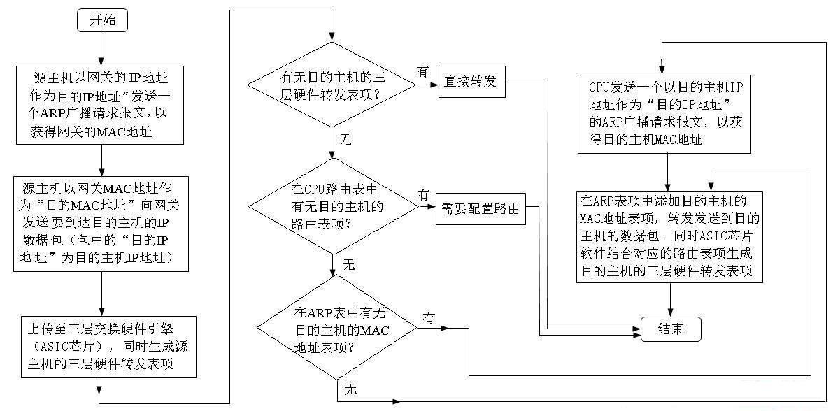 三层交换机具体工作原理图解