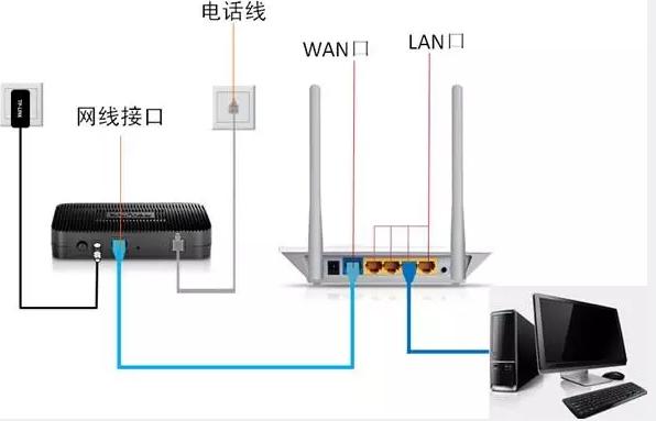 无线路由器怎么设置?最新整理的无线路由器使用方法