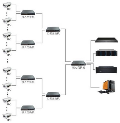 网络监控交换机选型 从监控点数量和监控设备参数来分析