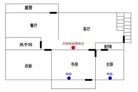 合理摆放无线路由器的位置示意图