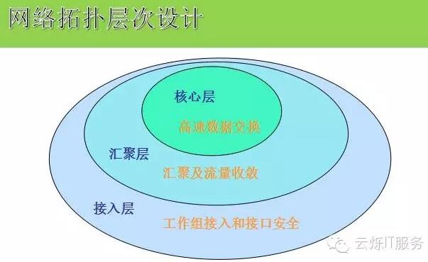 网络拓扑层次设计