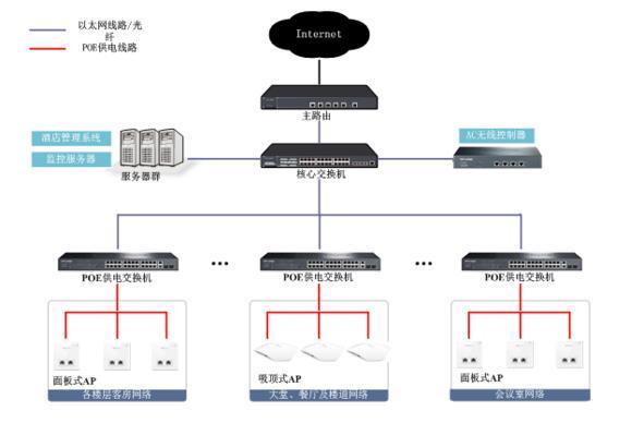 酒店无线网络结构拓扑图