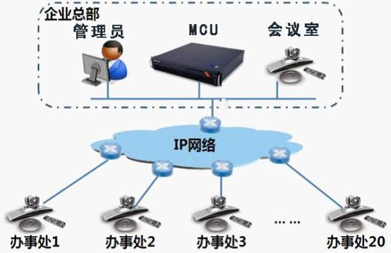 跨地域远程网络视频会议系统定义:在不同地方的人通过多媒体,把开会人员的声音、影像和资料文件相互传送。达到即时且互动的沟通,以完成会议目的之系统设备。该系统是一种典型的图像通信,在通信的发送端,将图像和声音信号变成数字化信号,在接收端再把它重现为视觉、听觉可获取的信息,与电话会议相比,具有直观性强,信息量大等特点。会议电视系统不仅可以听到声音,还可以看到会议参加者,共同面对商讨问题,研究图纸实物,与真实的会议无异,使每一个与会者确有身临其境之感。