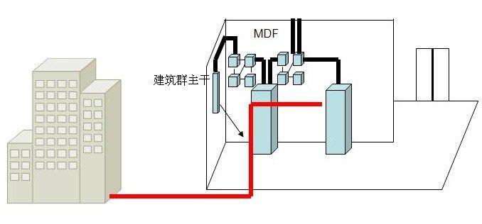 大对数电缆距离_校园网综合布线总体系统解决方案设计