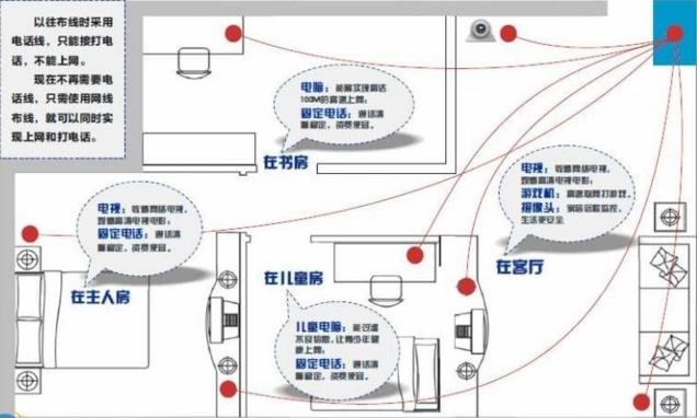 家庭网络布线方案:    1、两个卧室、书房和客厅都能上网,并且书房中有两台电脑可以同时上网。   2、确定入户点   将宽带路由器作为中心接入点直接放在了吊顶的支架上。有条件的用户请制作专门的配电盒。   3、确定接入点   主卧、客卧各一个接入点,书房有两个接入点,客厅的沙发边上也有一个接入点。   家庭网络布线施工方案    1、需求   网络布线:两个卧室、书房和客厅都能上网,并且书房中有两台电脑可以同时上网。   2、确定入户点   将宽带路由器作为中心接入点直接放在了吊顶的支架上。有条件的