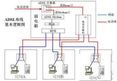 家庭网络布线施工方案